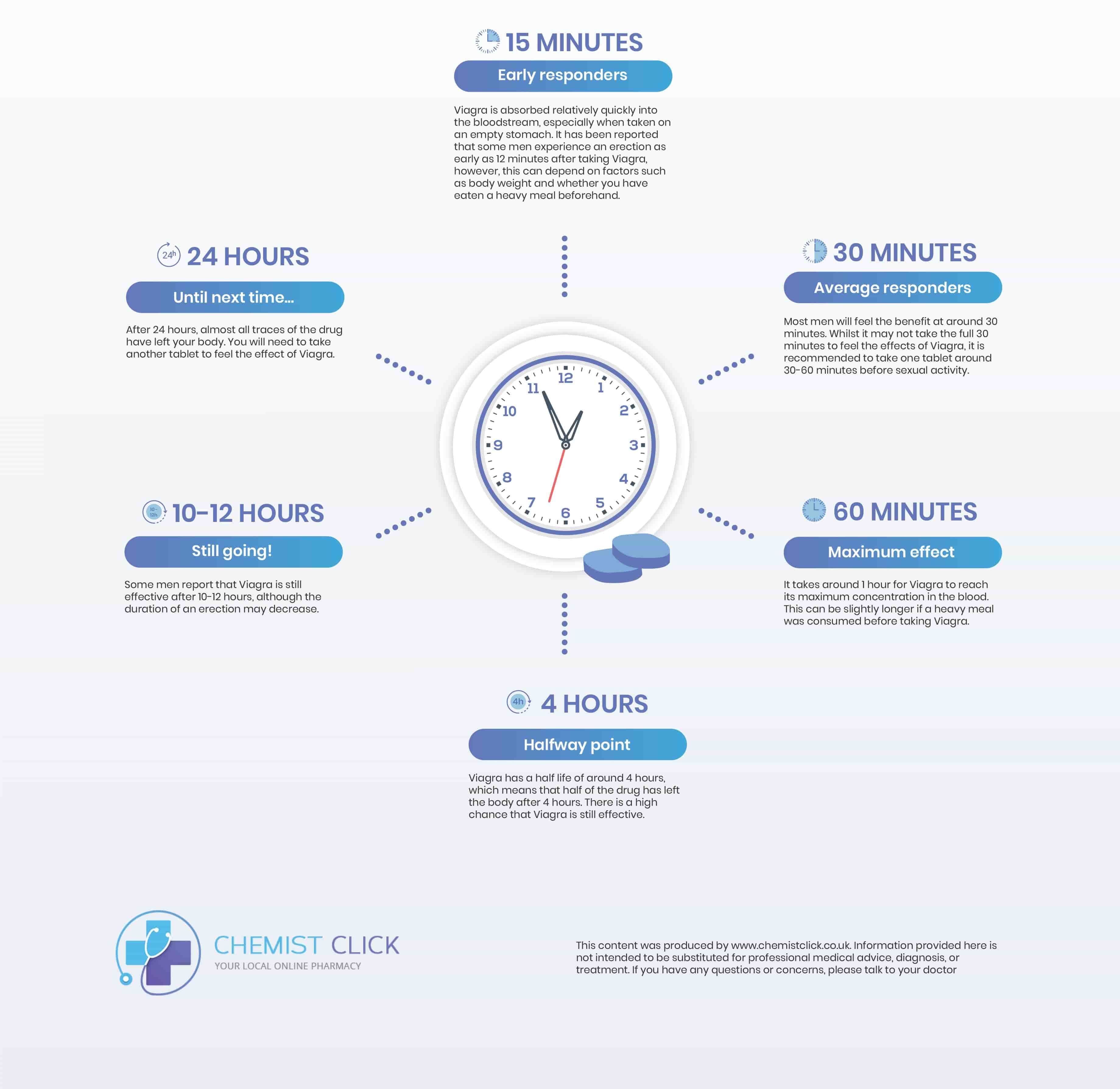 timeline showing how long Viagra lasts