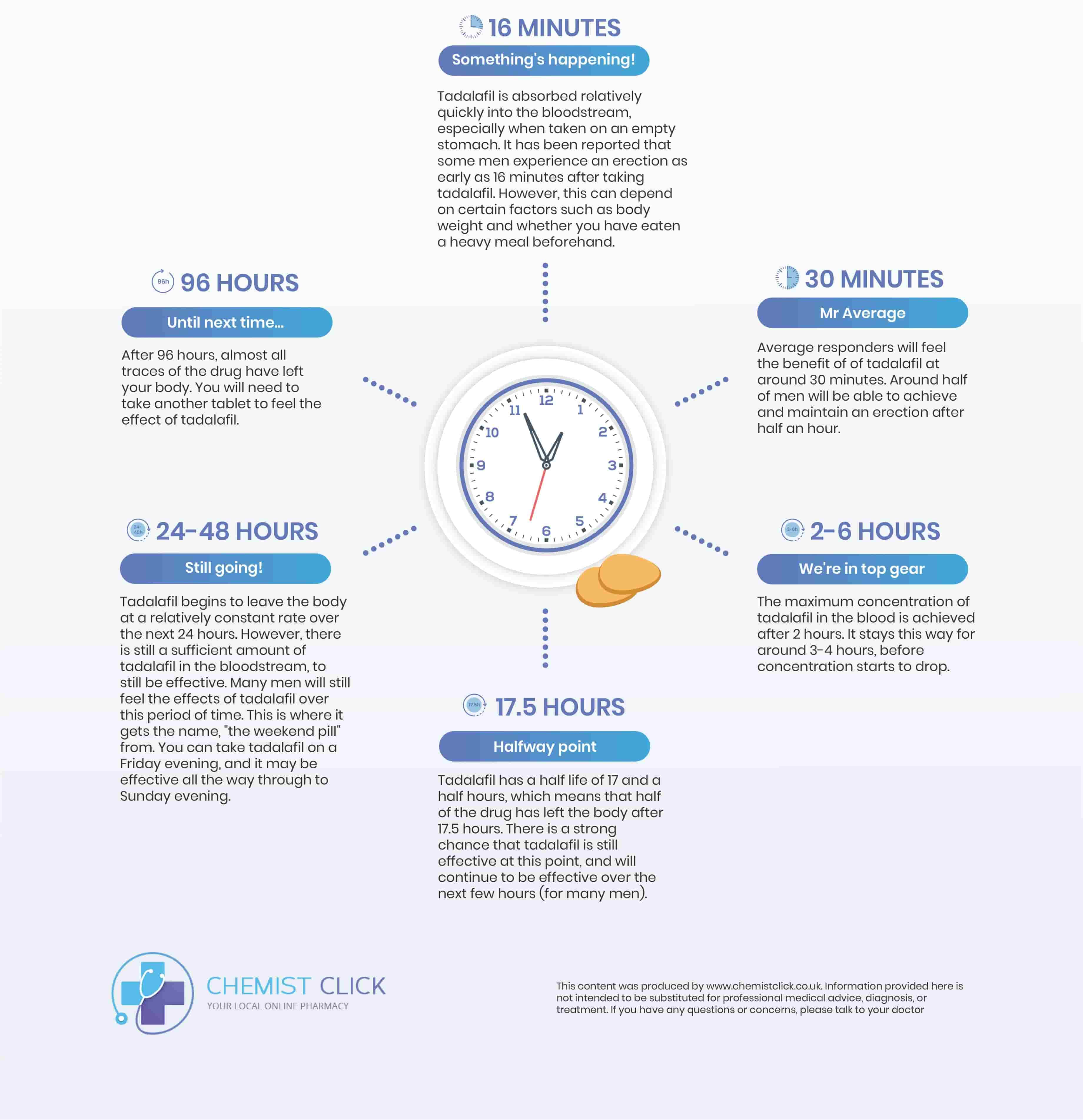 infographic showing what happens when you take tadalafil